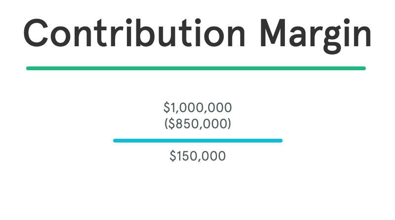 Contribution Margin Example
