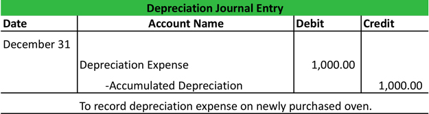 Accumulated depreciation journal entry | my accounting course.